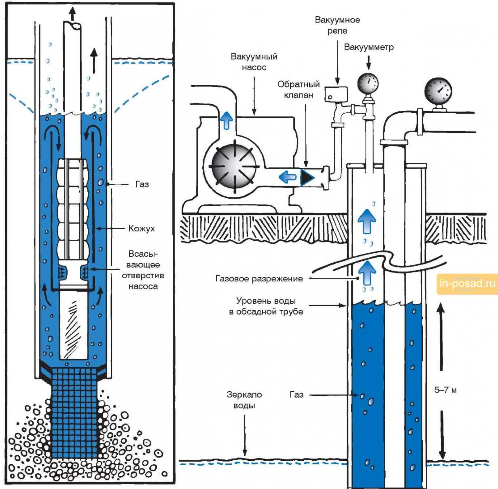 Схема монтажа обратного клапана на воду